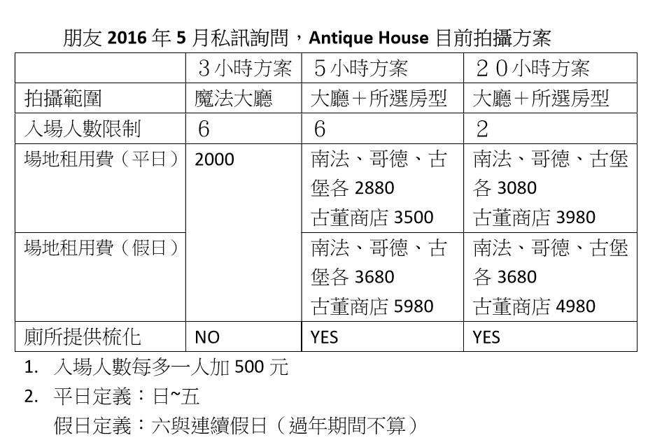 [台南]Antique House-安平哈利波特華麗風古堡X婚紗拍攝好場地 @美食好芃友